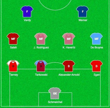 Fantasy Premier League Dream Team 2020/2021 - Sportito Blog